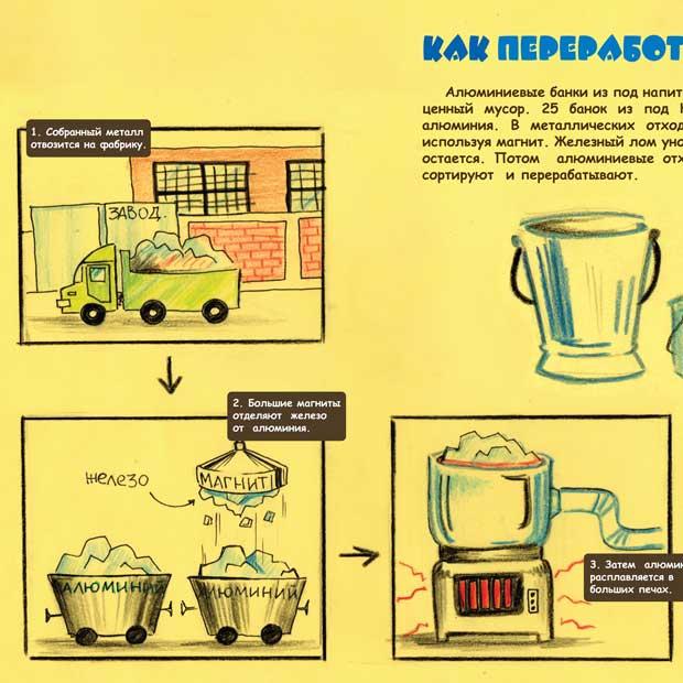 Как избавиться от мусора? Обучающий буклет для детей об обращении с твердыми бытовыми отходами. Страница 08. Как переработать алюминий